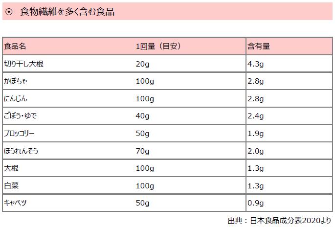 食物繊維_14