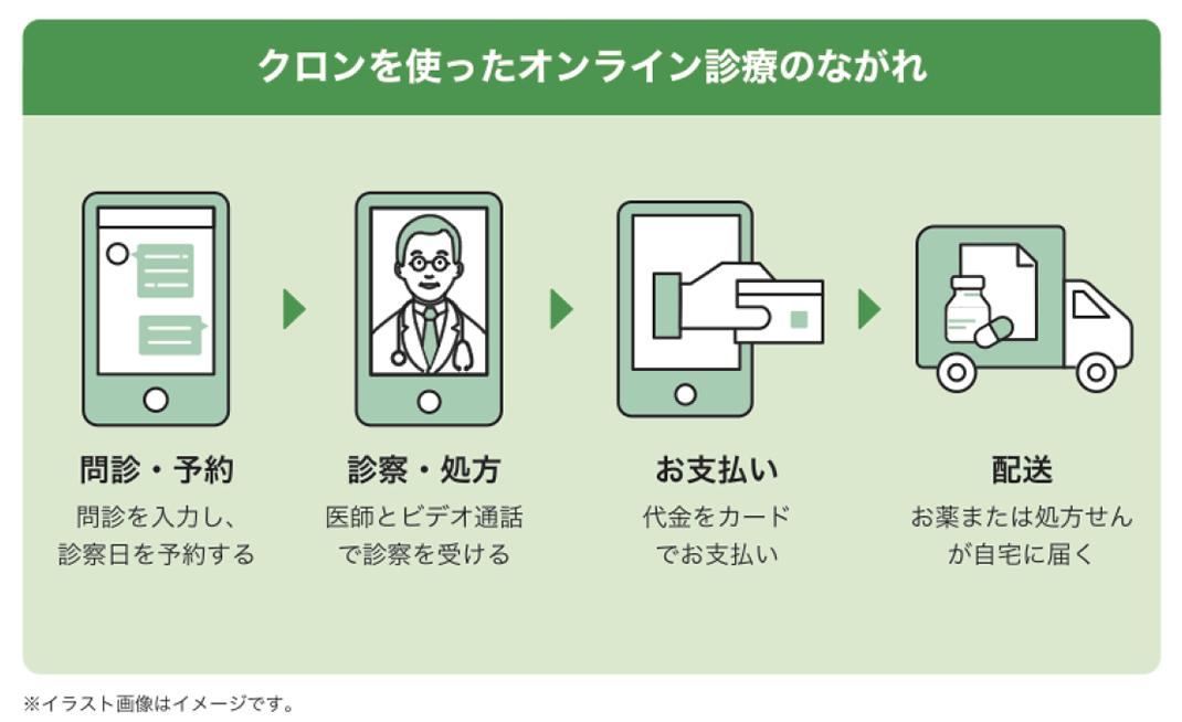 オンライン診療_3