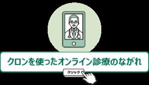 オンライン診療クリック