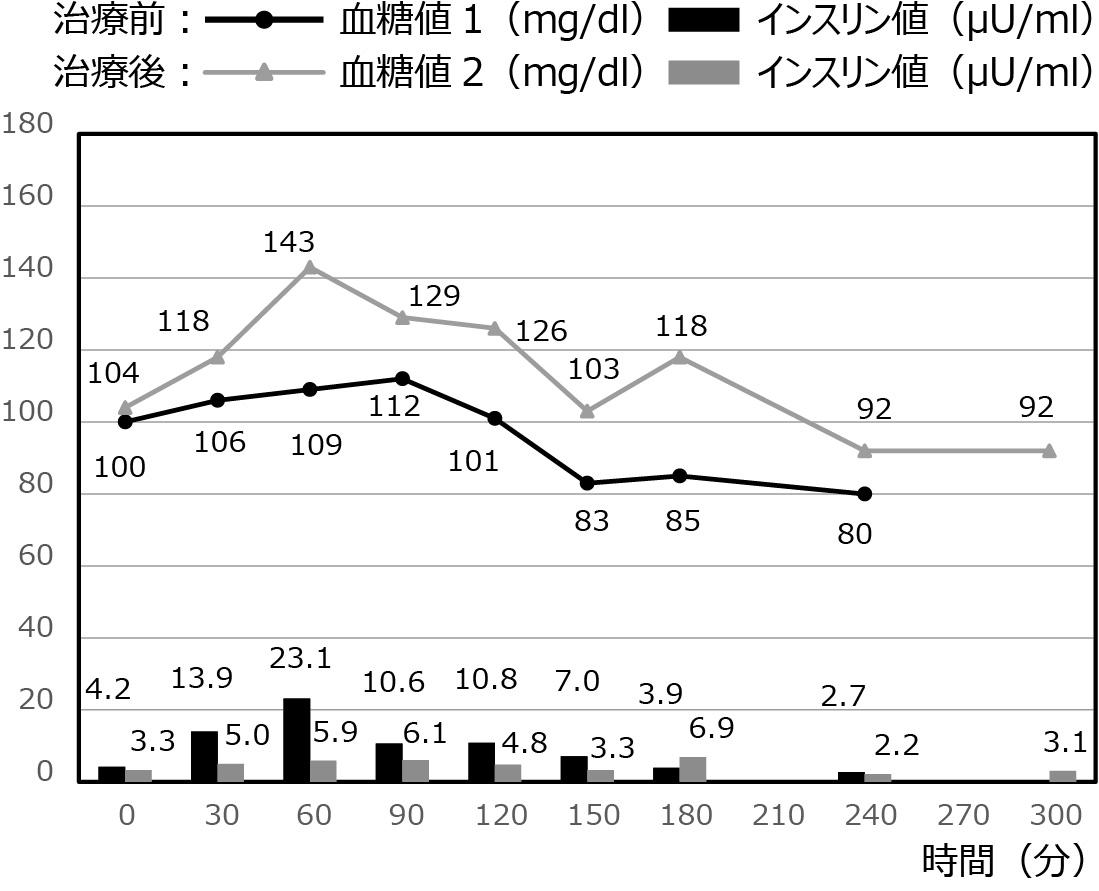 低血糖症の症例_2