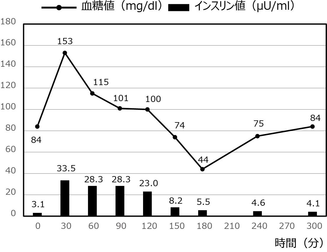 低血糖症の症例_6