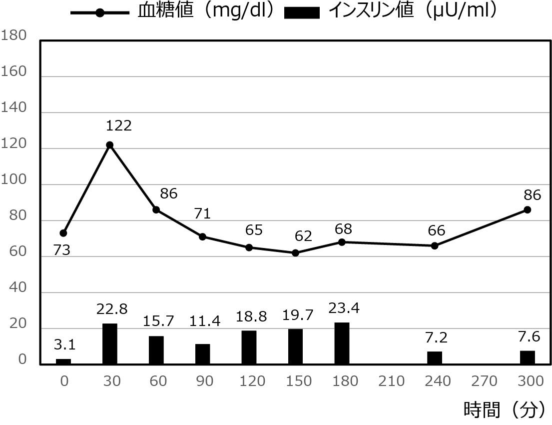 低血糖症の症例_10