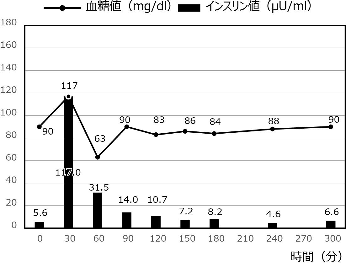 低血糖症の症例_14