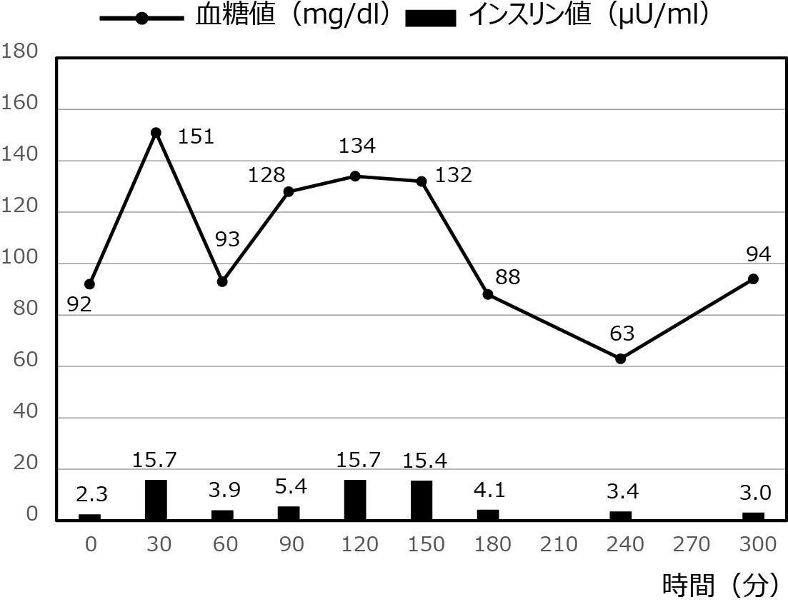 低血糖症の症例_18