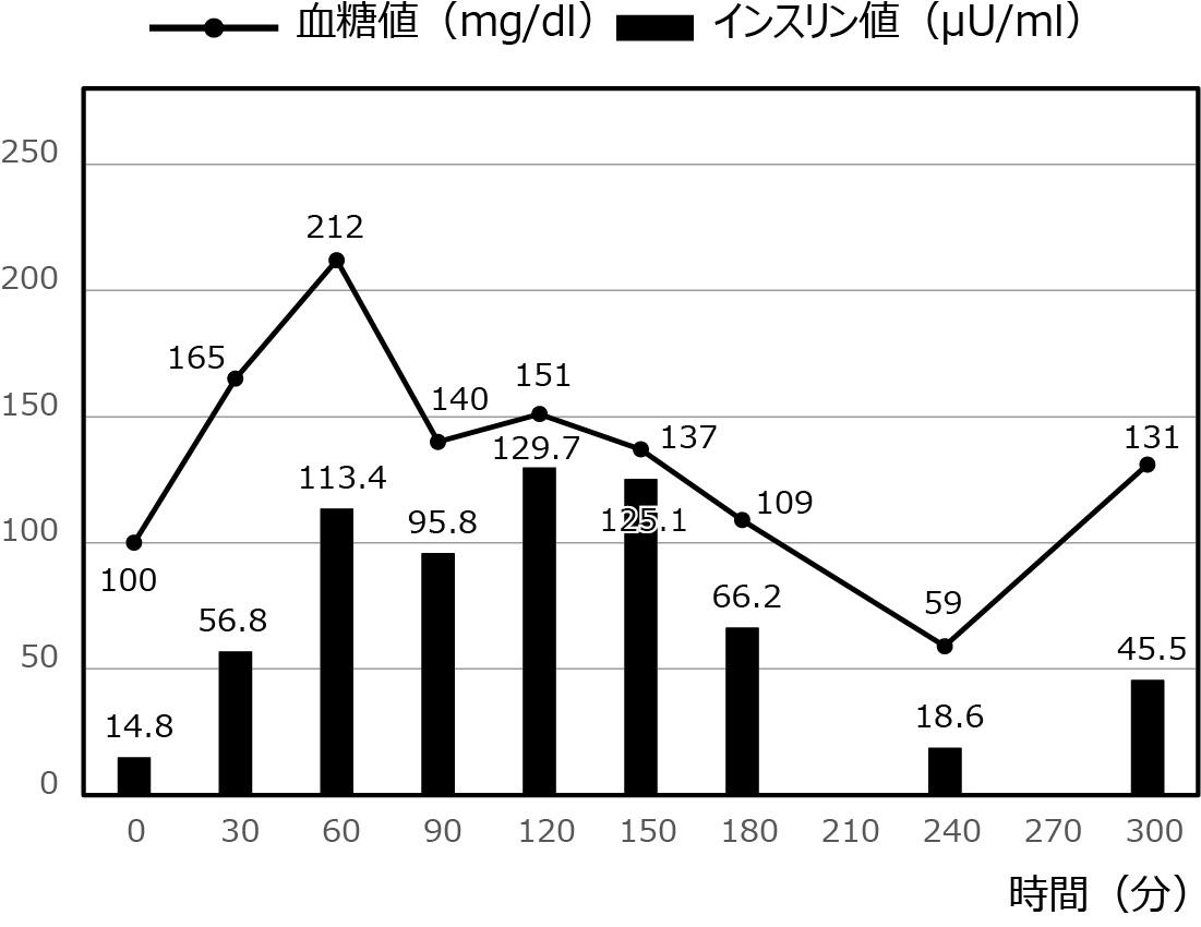 低血糖症の症例_22