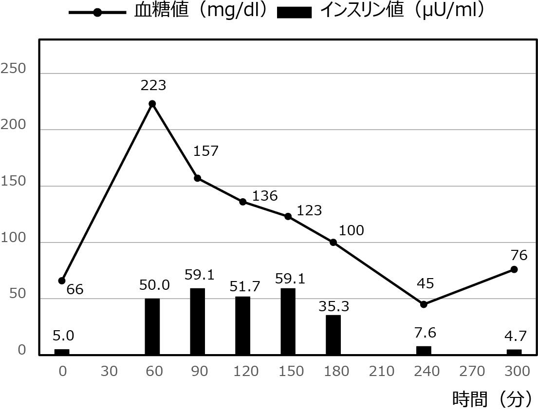 低血糖症の症例_26