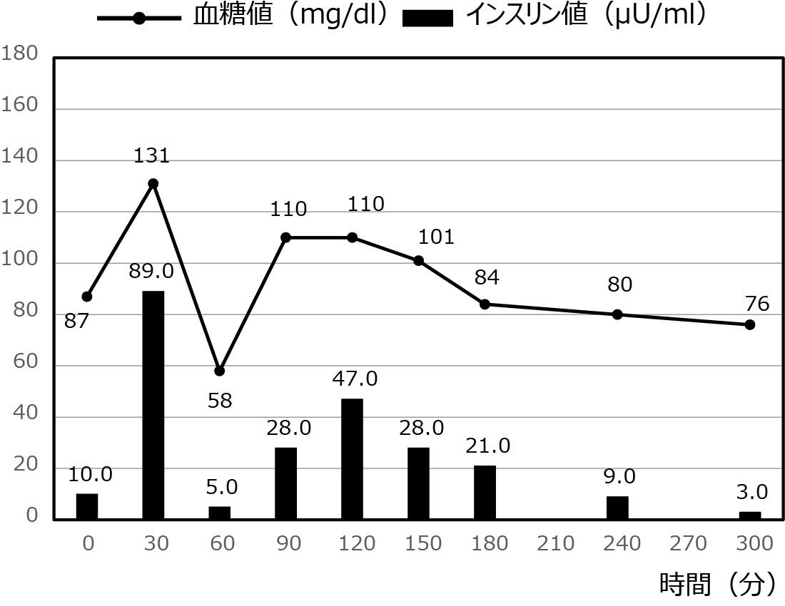 低血糖症の症例_30