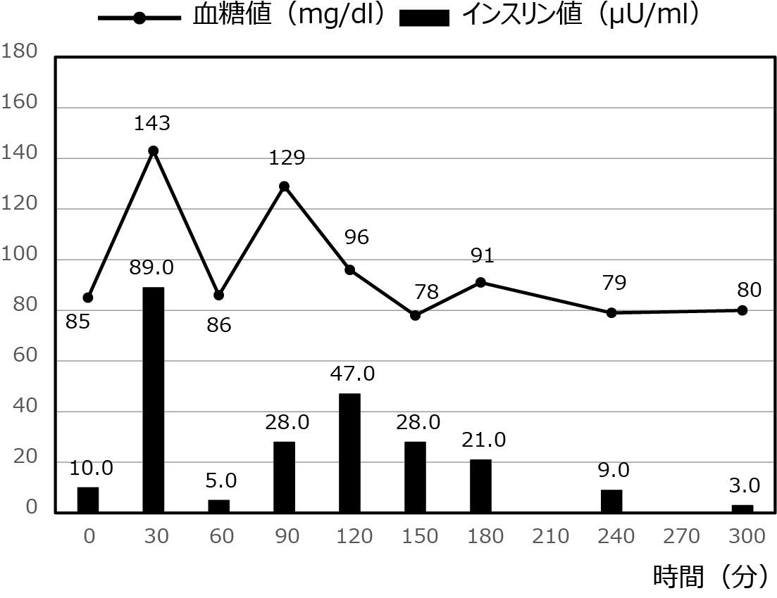 低血糖症の症例_34