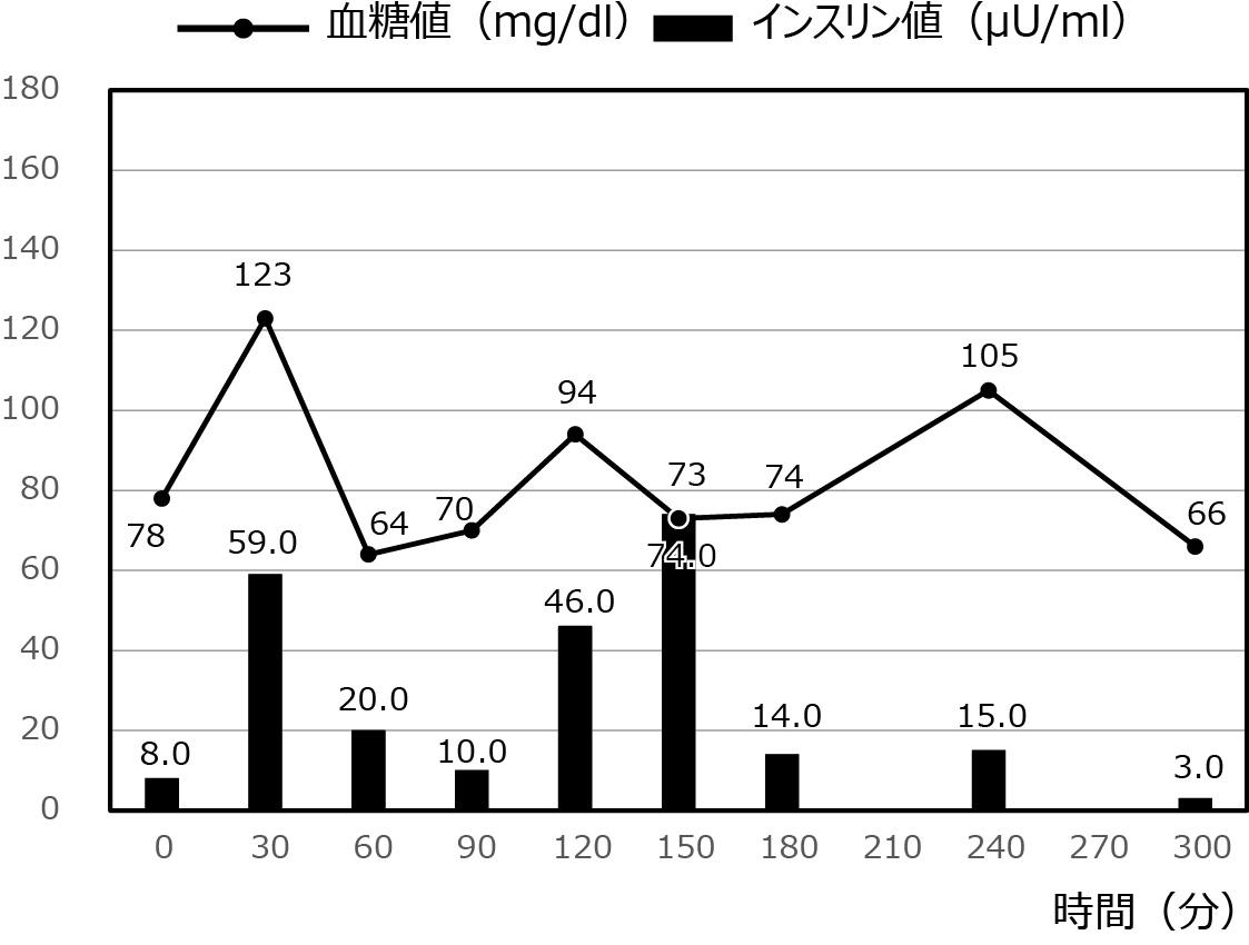 低血糖症の症例_38