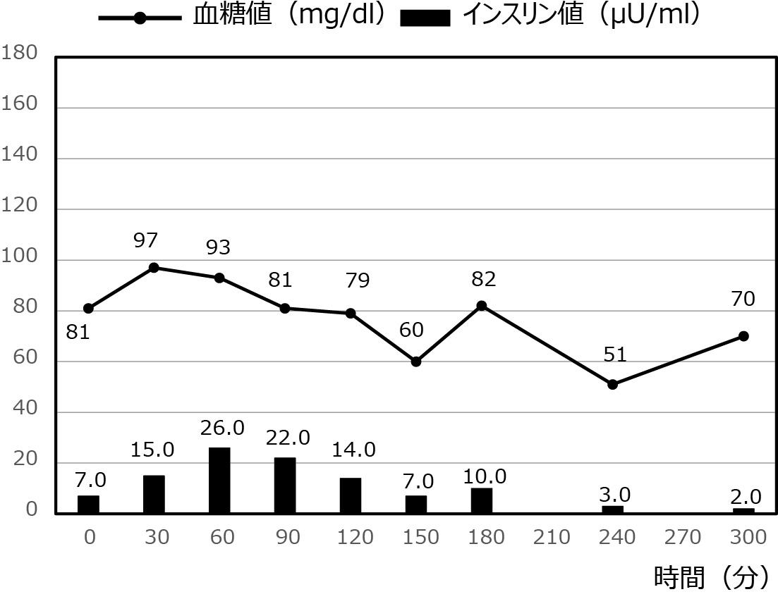低血糖症の症例_42
