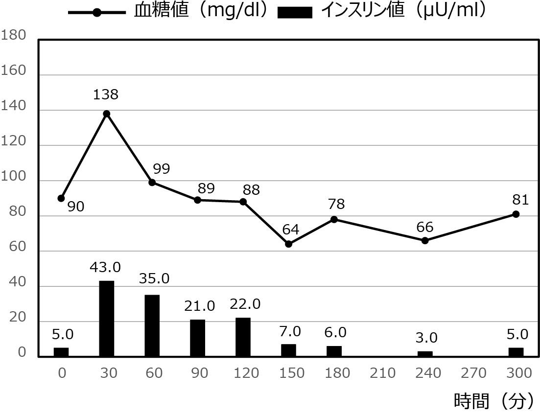低血糖症の症例_46