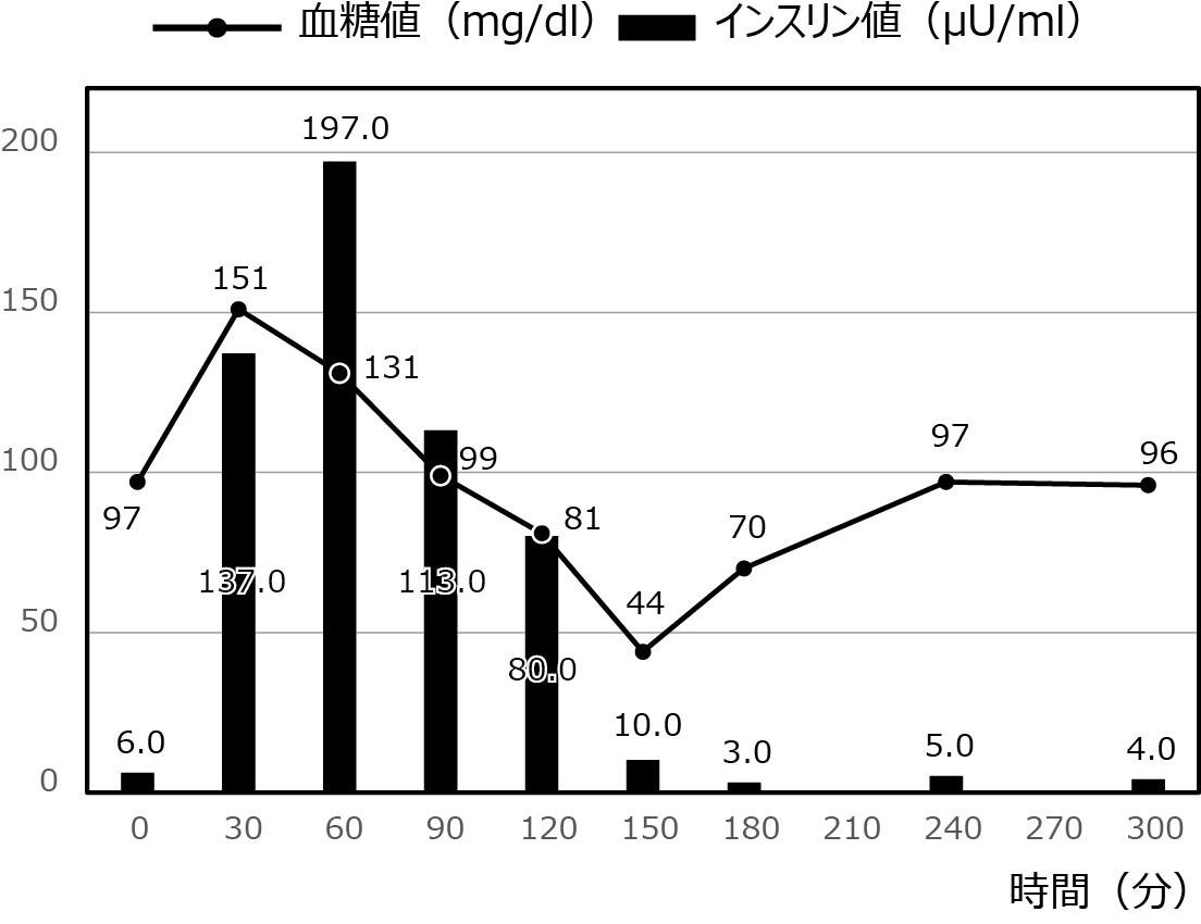 低血糖症の症例_50