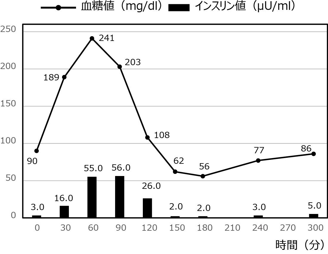 低血糖症の症例_54